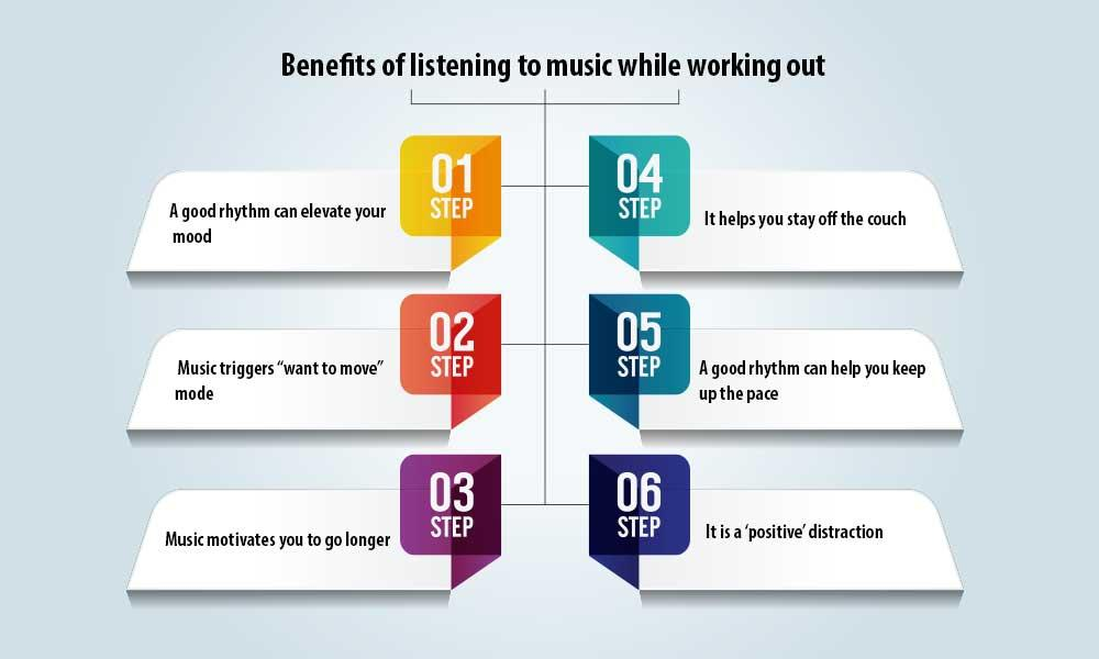 benefits of listening to the best gym motivational music for workouts
