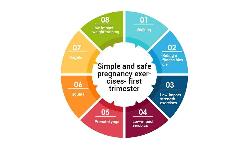 Best pregnancy exercises for the first trimester