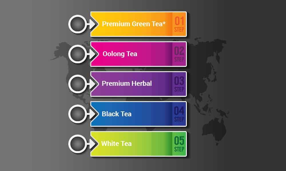 Different types of teas for weight loss