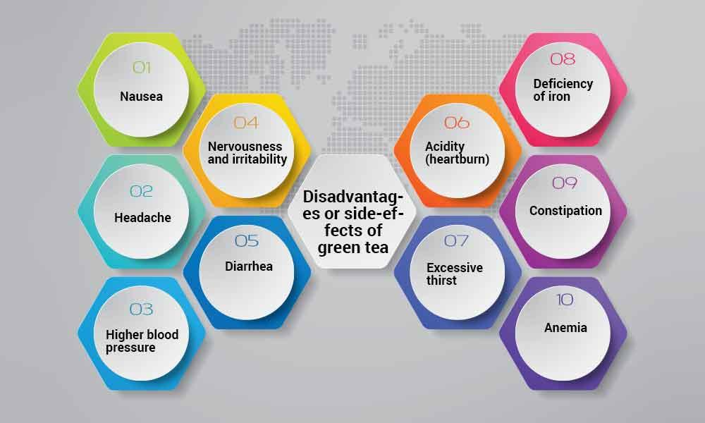 Disadvantages and side-effects of green tea