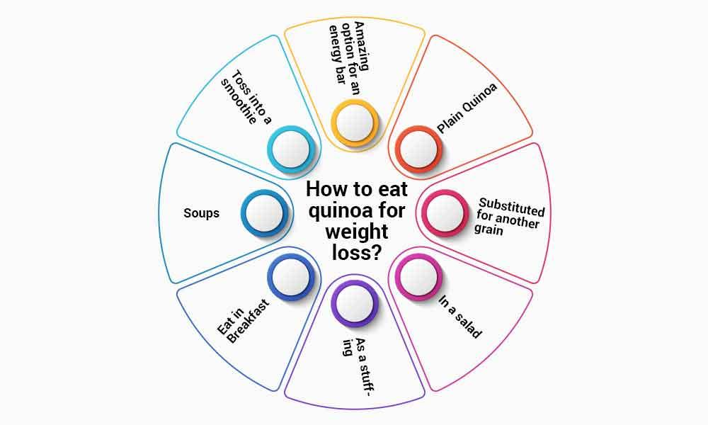 Expert ways for how to eat quinoa for weight loss?
