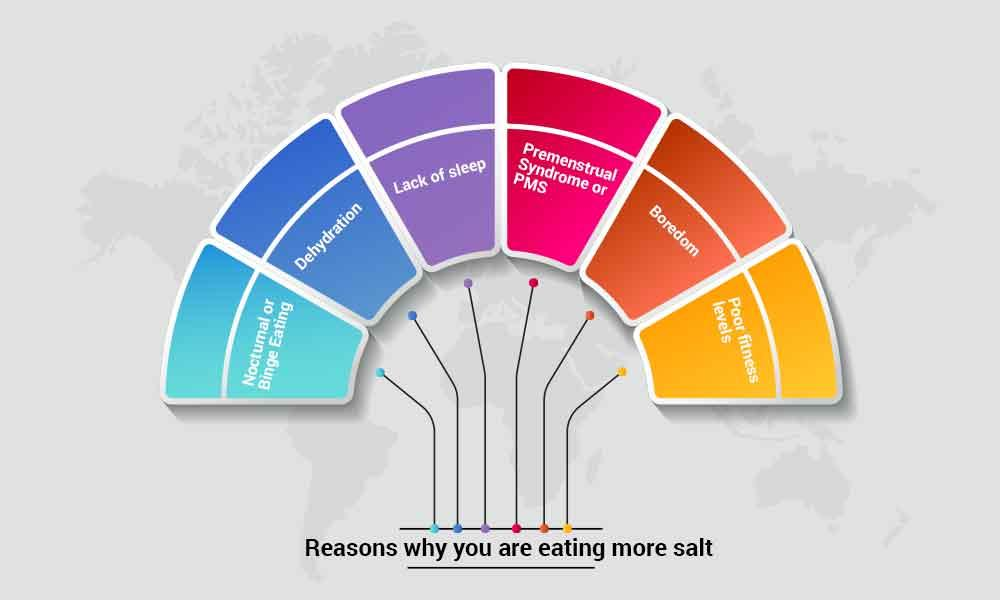 Reasons for why are you eating too much salt?