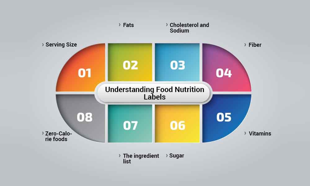 Understanding food nutrition labels for healthy eating