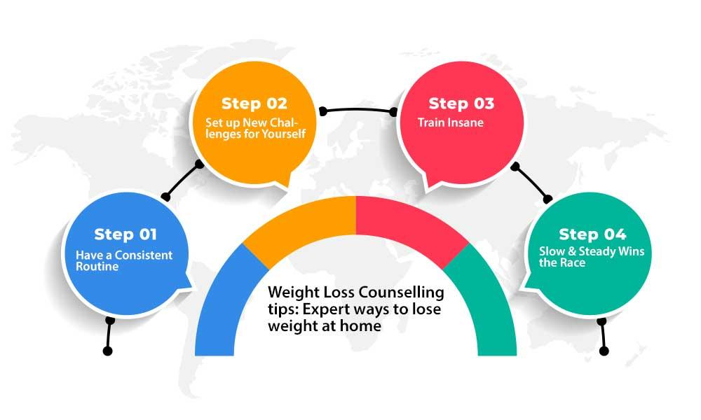 weight counseling tips by experts to lose weight at home