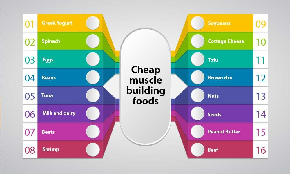 What are some cheap muscle building foods?