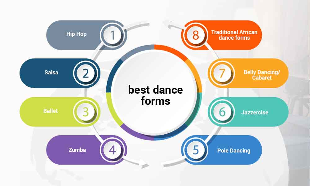what are the best dance forms for fitness and weight loss?