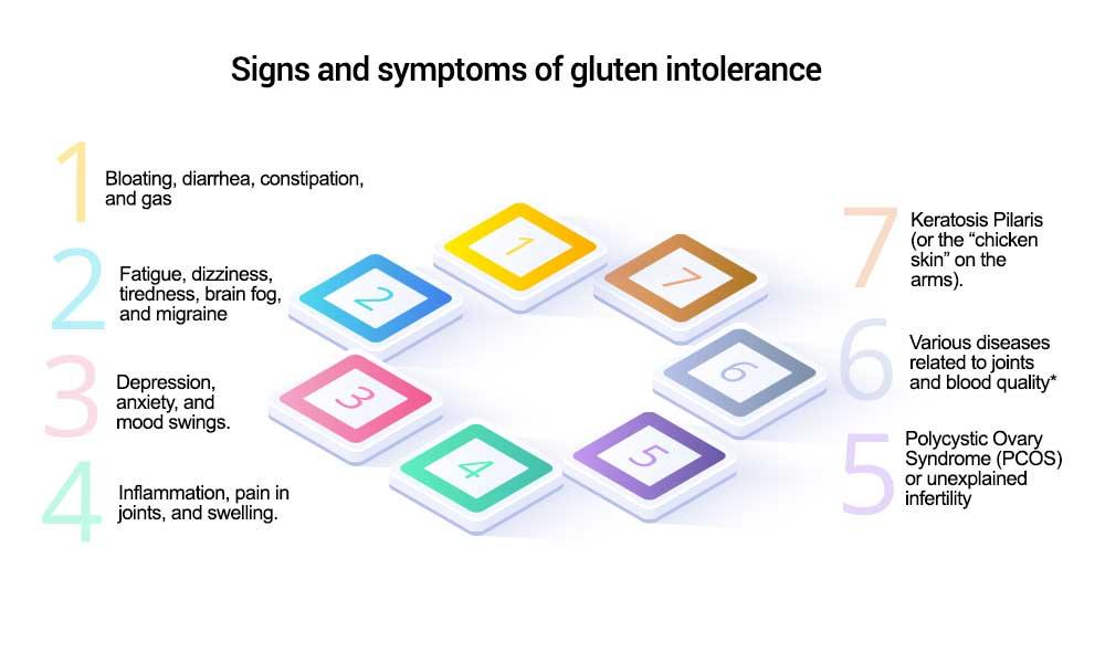 what are the signs and symptoms of gluten intolerance?