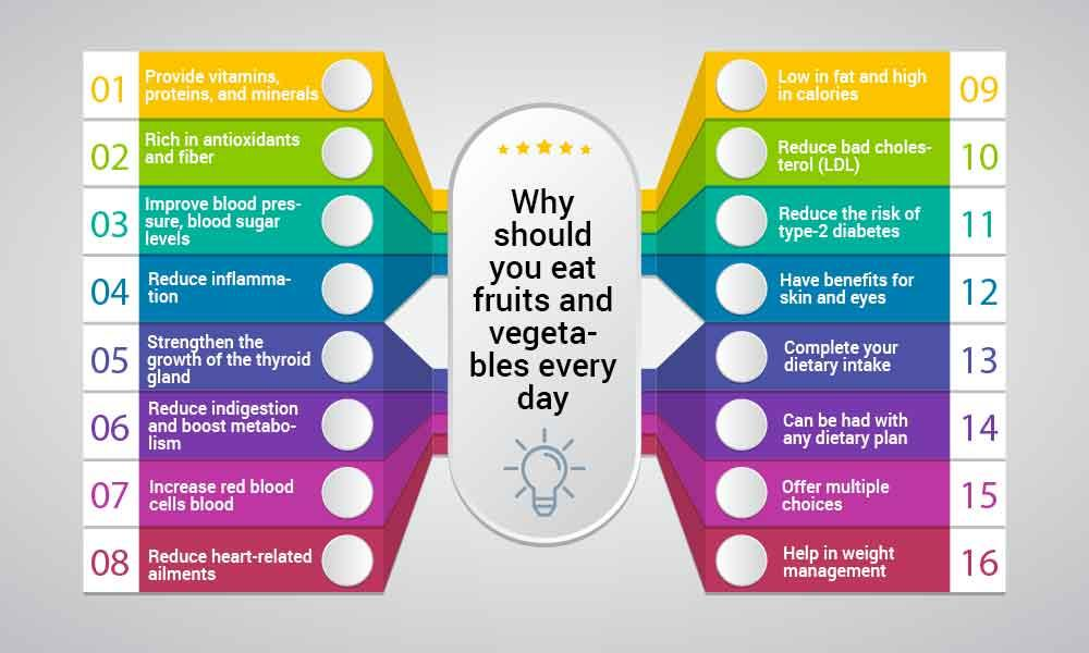 Why should you eat fruits and vegetables every day?