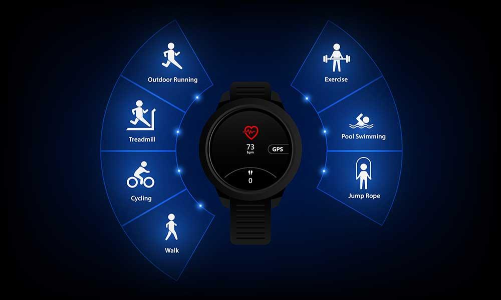 You, MevoFits Fitness Wearables, and MevoLifes Online Experts - 3